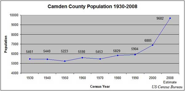 Population Statistics from US Census Bureau 1930-2008